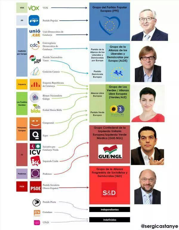Elecciones Europeas /@SERGICASTANYE